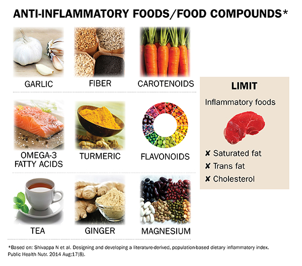 anti-inflammatory-foods-x600