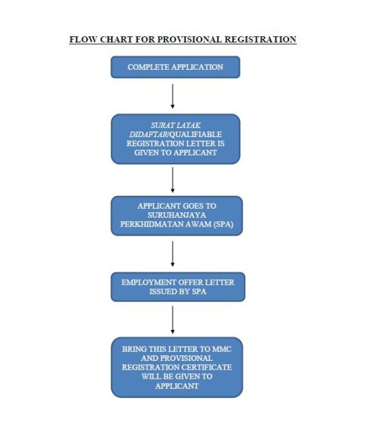 provisional registration flow chart
