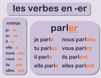 "Learn French Verbs that end in ""er"""