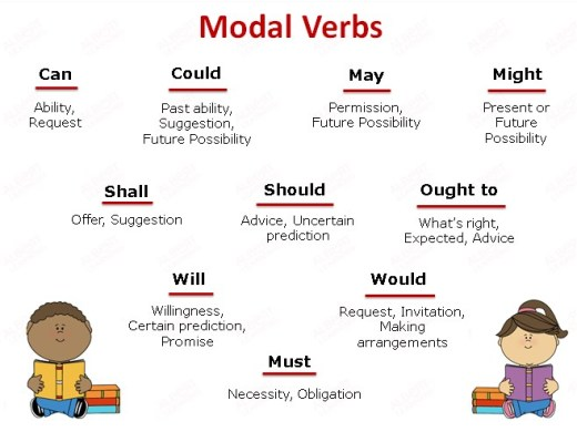 Les verbes modaux en anglais