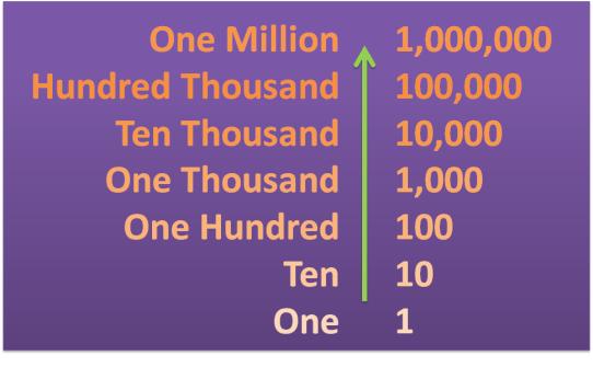Les chiffres en anglais.