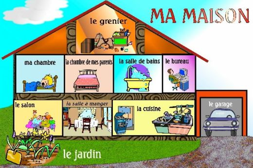 Parts of the House in French.