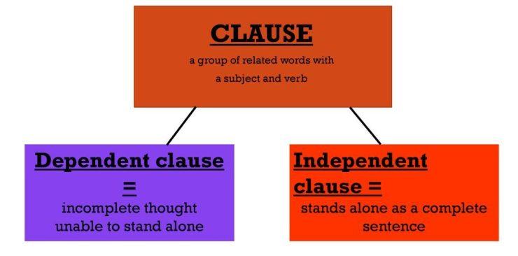 dependante et independante clause en anglais