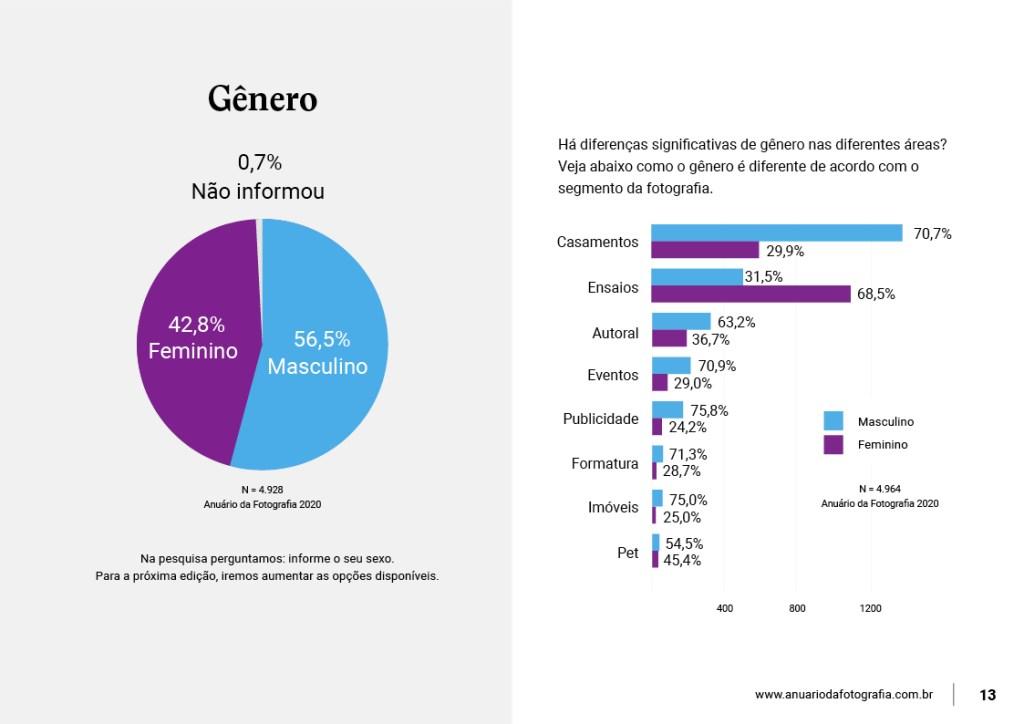 Infografico-informativo-sobre-o-genero-dos-fotografos-no-brasil
