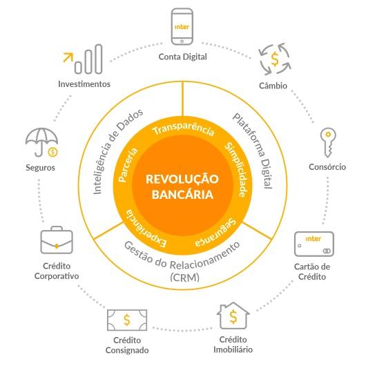 infográfico-sobre-revolução-bancaria