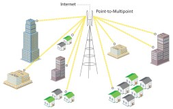 Wireless-Point-to-Multipoint-Solutions
