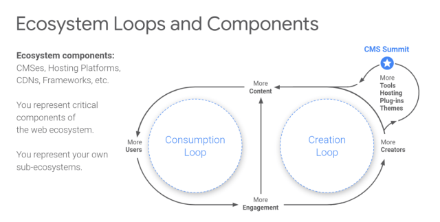 The difference between Platforms and Ecosystems
