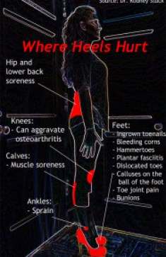 Where heels hurt