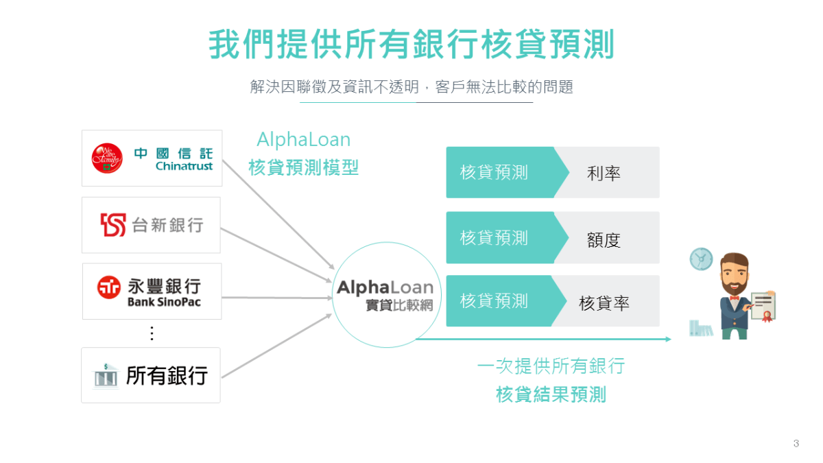 為什麼要用AlphaLoan實貸比較網,1次比較所有銀行信貸?
