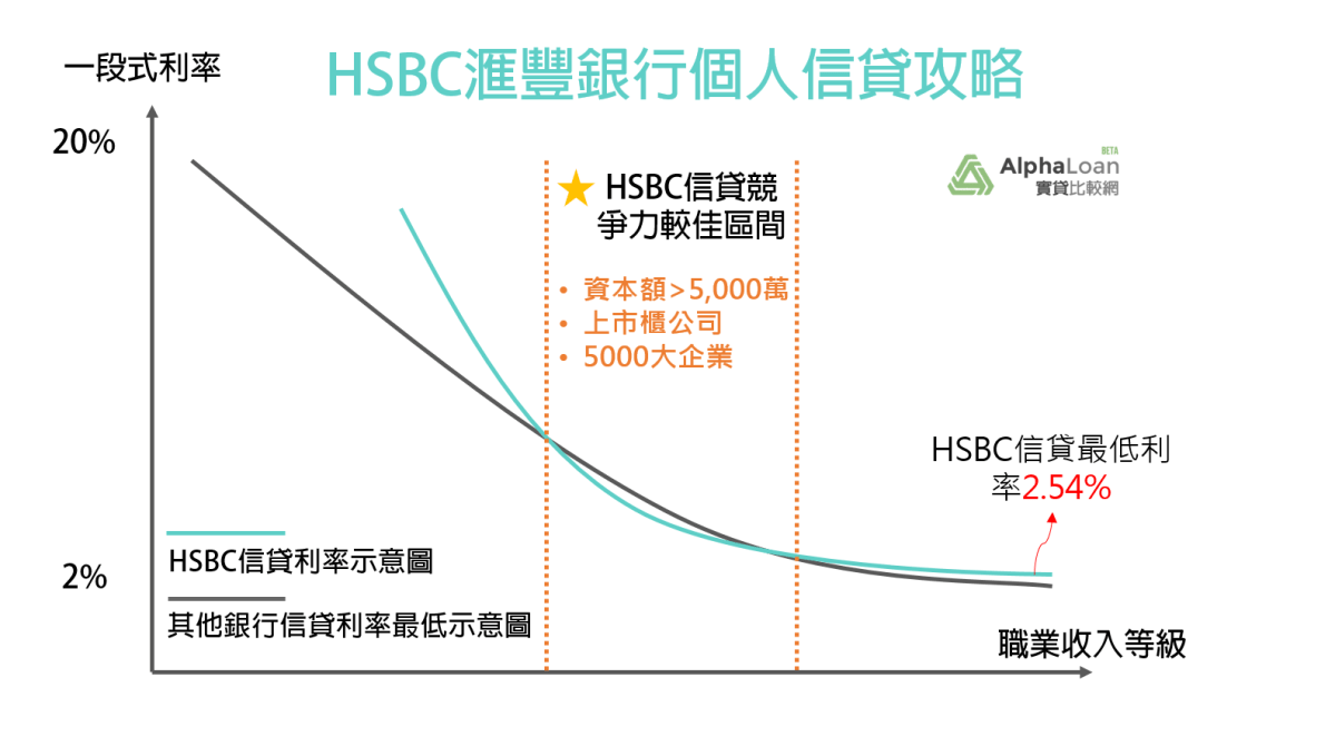 HSBC滙豐銀行個人信貸匯優貸申請指南:什麼樣的條件最適合申請?