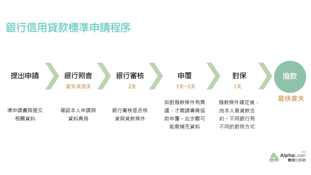 銀行信貸申請流程彙整