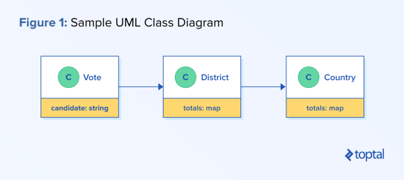 Process-oriented programming: Sample UML class diagram