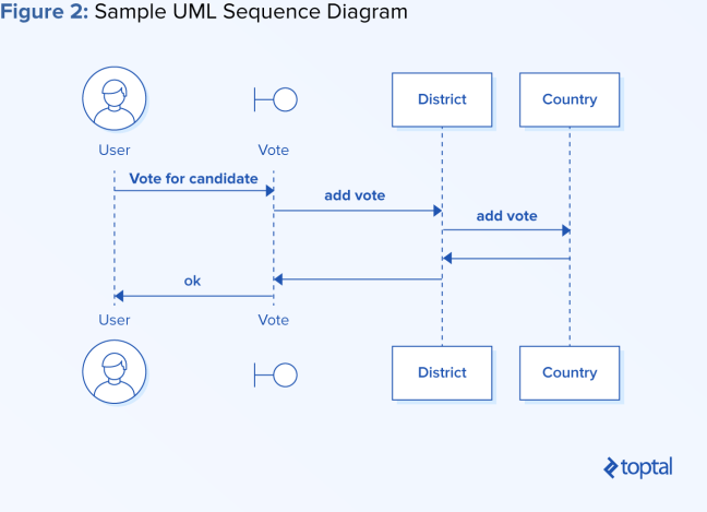 Process-oriented programming sample UML sequence diagram