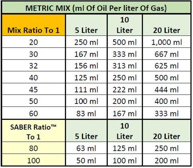 Metric 2-Stroke Mix Ratio