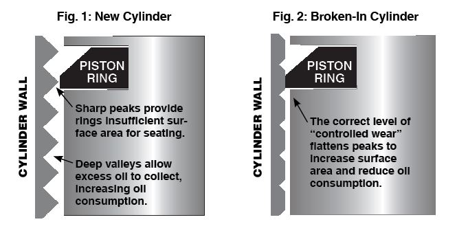 Piston break in diagram.