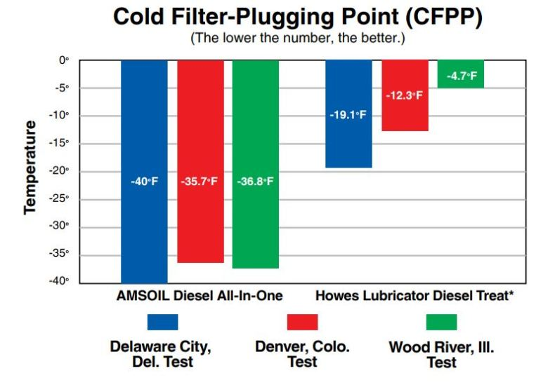 frozen diesel - cold filter plugging point graph