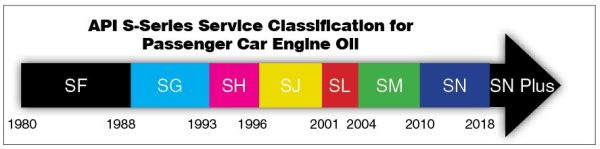 api car engine oil chart