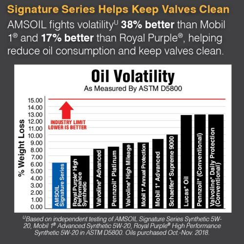 Oil volatility