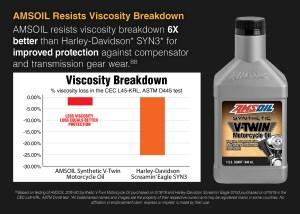 AMSOIL vs. Harley SYN3