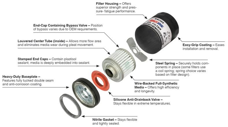 What's inside an AMSOIL Oil Filter?