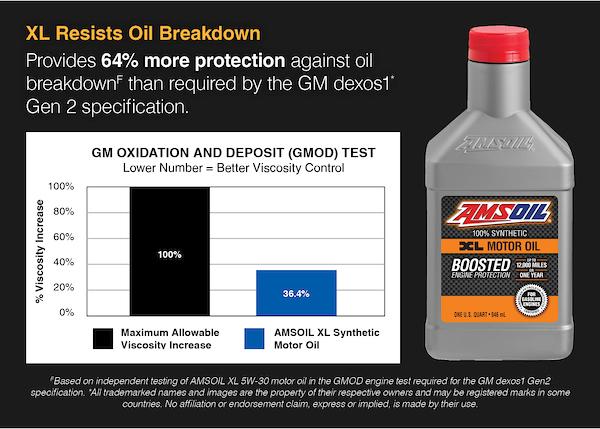 AMSOIL XL resists oil breakdown.