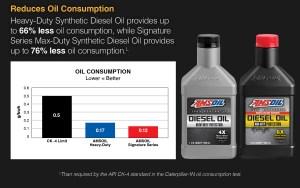 AMSOIL reduces oil consumption.