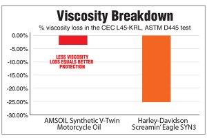 AMSOIL Motorcycle Oil outperforms Harley-Davidson SYN3 oil.