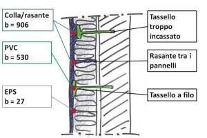 Casistica di materiali in superficie con differenti valori di diffusività termica