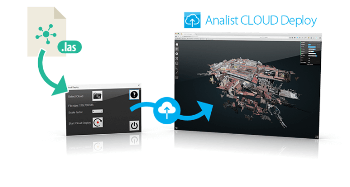 Workflow Analist CLOUD Deploy