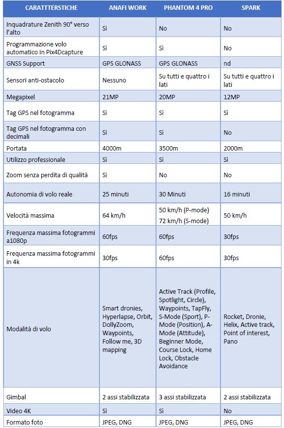 tabella comparativa droni