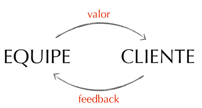Ciclo de Feedback Ágil - De 2 a 4 Semanas