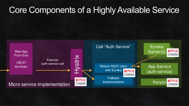 dev309-from-asgard-to-zuul-how-netflixs-proven-open-source-tools-can-help-accelerate-and-scale-your-services-aws-reinvent-2014-12-638