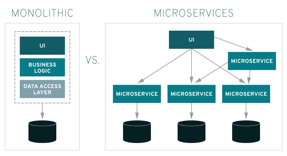 Arquitetura de Microserviços