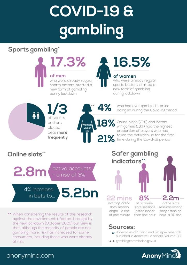 Covid-19 gambling statistics