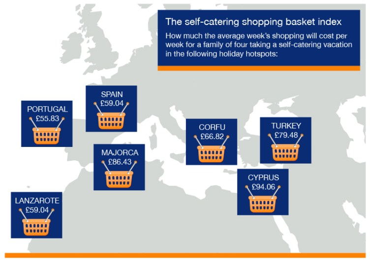 How much to buy the 'self-catering holiday basket'