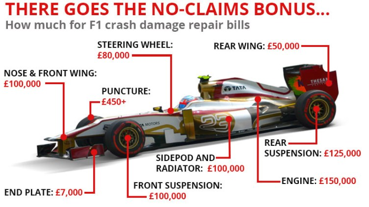 Rough costs of parts to rebuild a crashed F1 car
