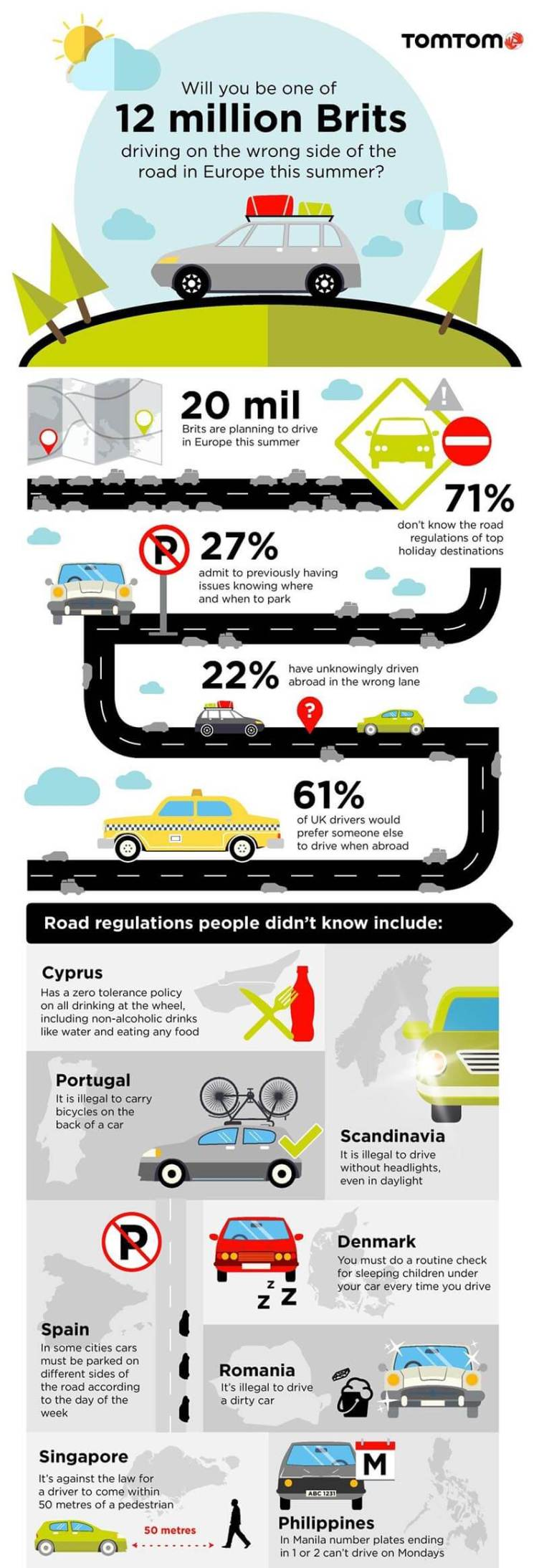 Driving  abroad infographic
