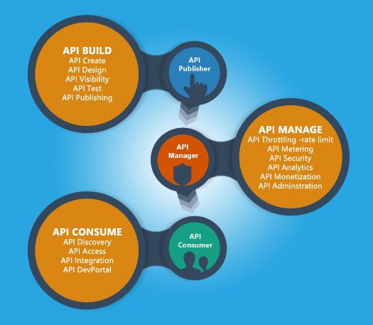 API Management Lifecycle Stages