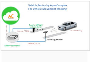 Vehicle Sentry System - Vehicle Tracking System