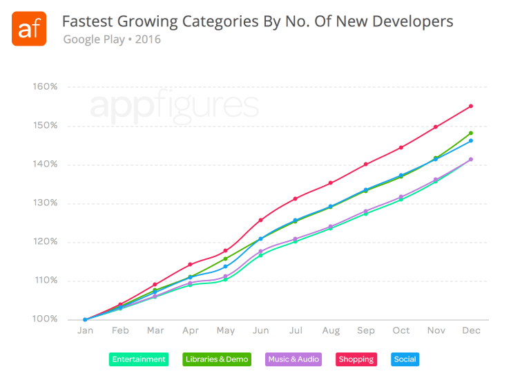 Fastest growing categories by new developers - Google Play