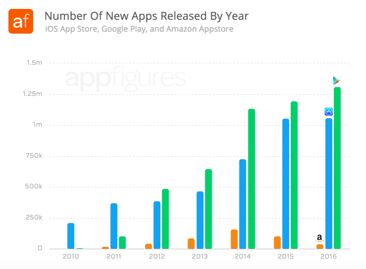 Number of apps released by year to the iOS App Store, Google Play, and Amazon Appstore