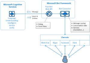The Bot Framework | Applied Information Sciences Blog
