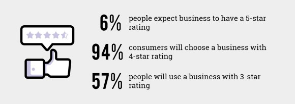 Statistics that show customers don't expect your business to have a 5-star Rating