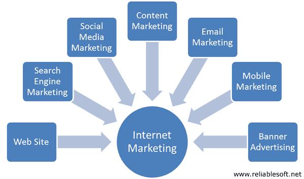 Verticals of internet marketing