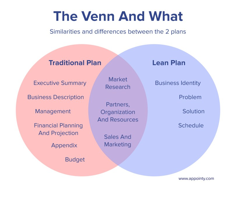 Venn diagram of tradition and lean business plan