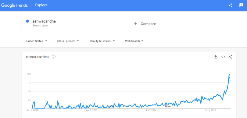 All-time high Google Search trend for Ashwagandha