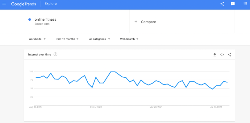 Google search trends for online fitness