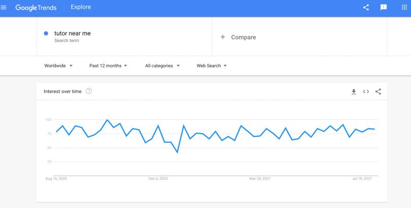 Google trends for tutor near me