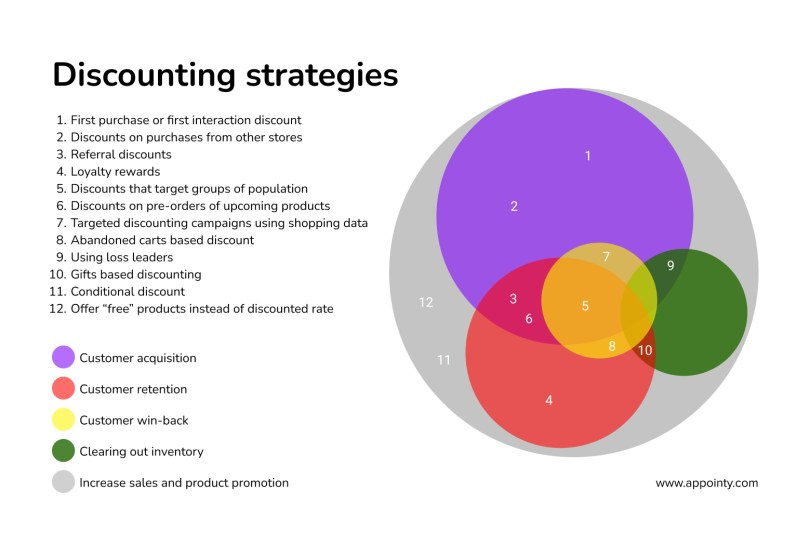 Discounting strategies used by retailers