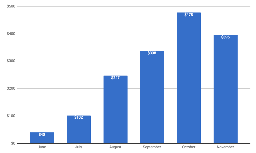Kollecto Expenses First 6 Months